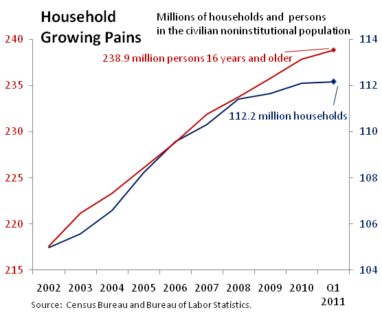 Graph - millions of household and persons in the civilian noninstitutional population